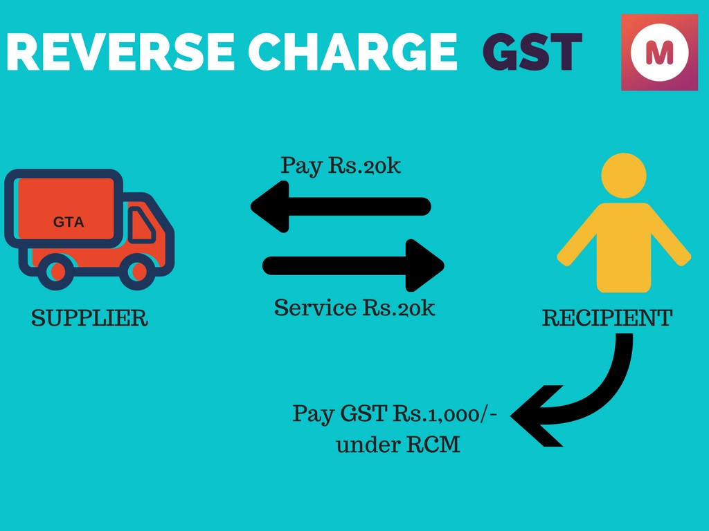What are the goods and services which comes under Reverse charge mechanism(RCM)?